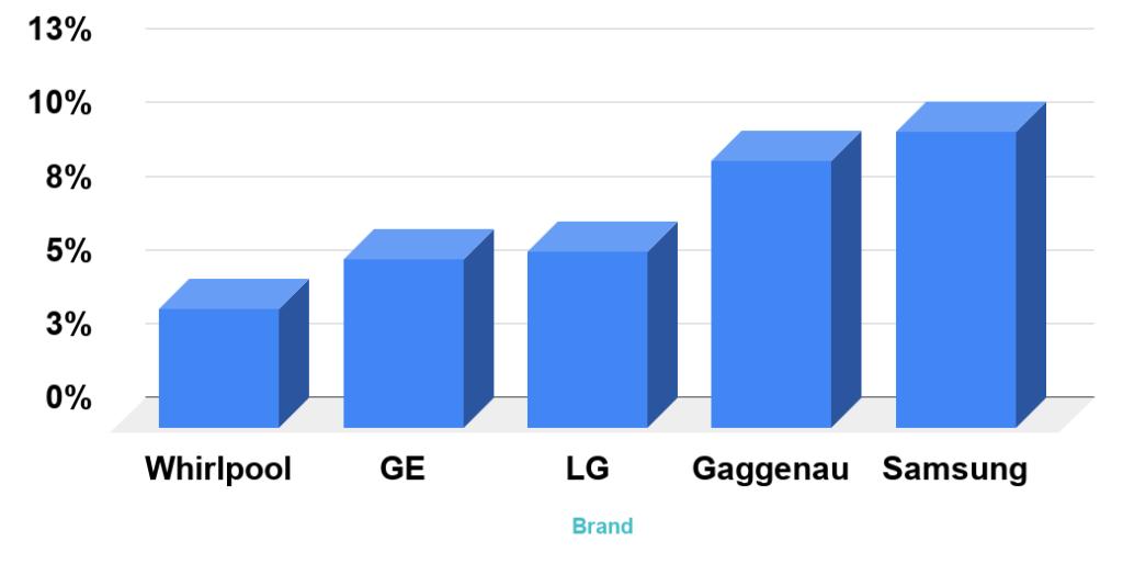 reliability rating vs brand LG, GE, Samsung, Bosch