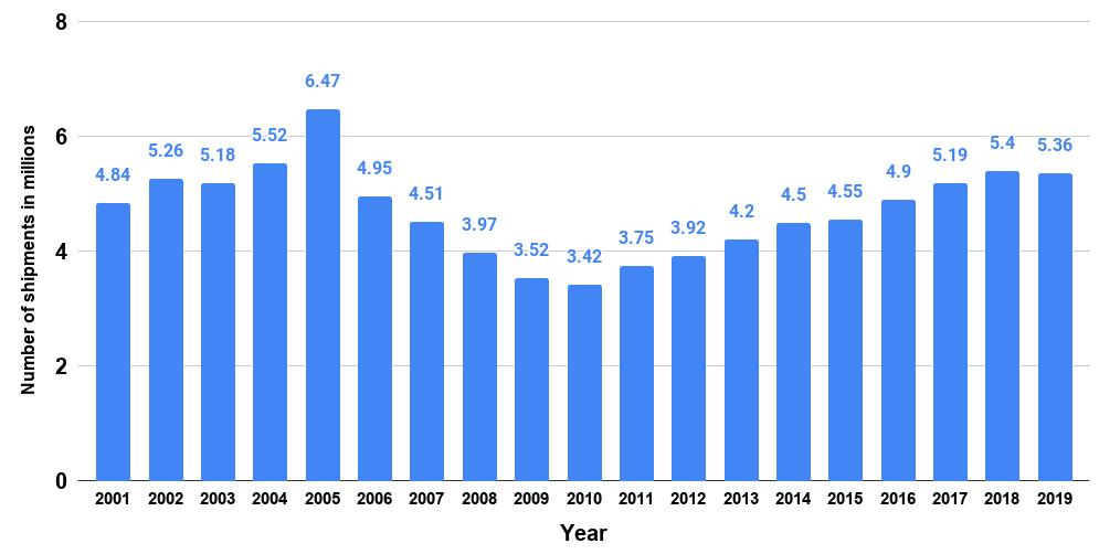 Air conditioners shipments in the United States from 2001 to 2019 (in millions)