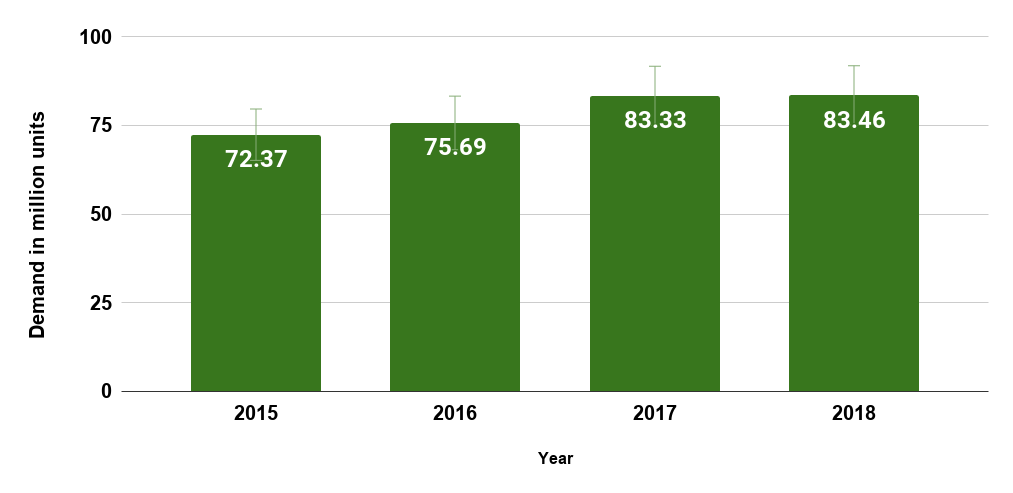 Window air conditioner demand worldwide from 2015 to 2018