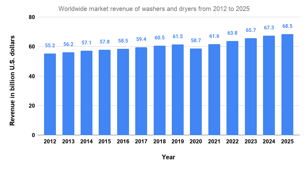 Worldwide market revenue of washers and dryers from 2012 to 2025