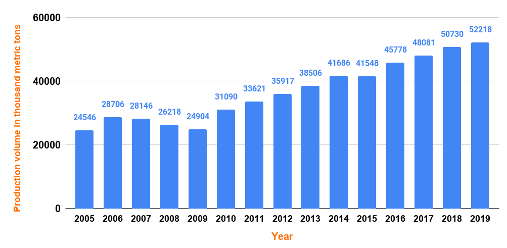 Global stainless steel production from 2005 to 2019