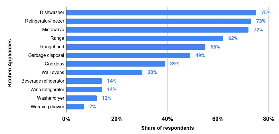 Kitchen Appliances Share of respondents