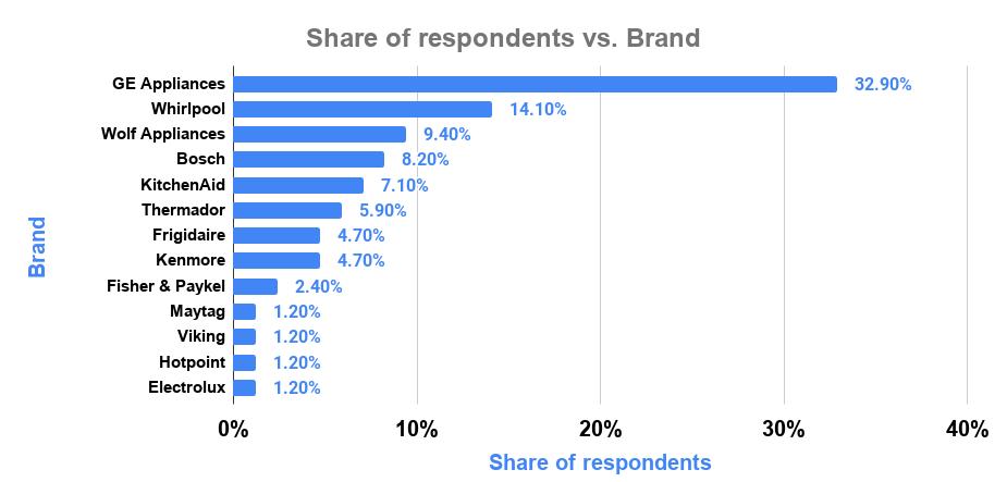 Share of respondents vs. Brand