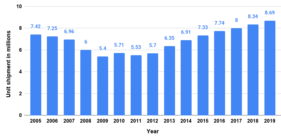 unit shipments of dishwashers in the United States from 2005 to 2019
