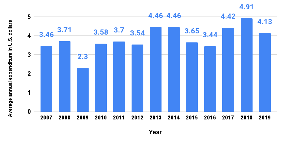 Average annual expenditure on window air conditioners (owned home) per consumer unit in the United States from 2007 to 2019