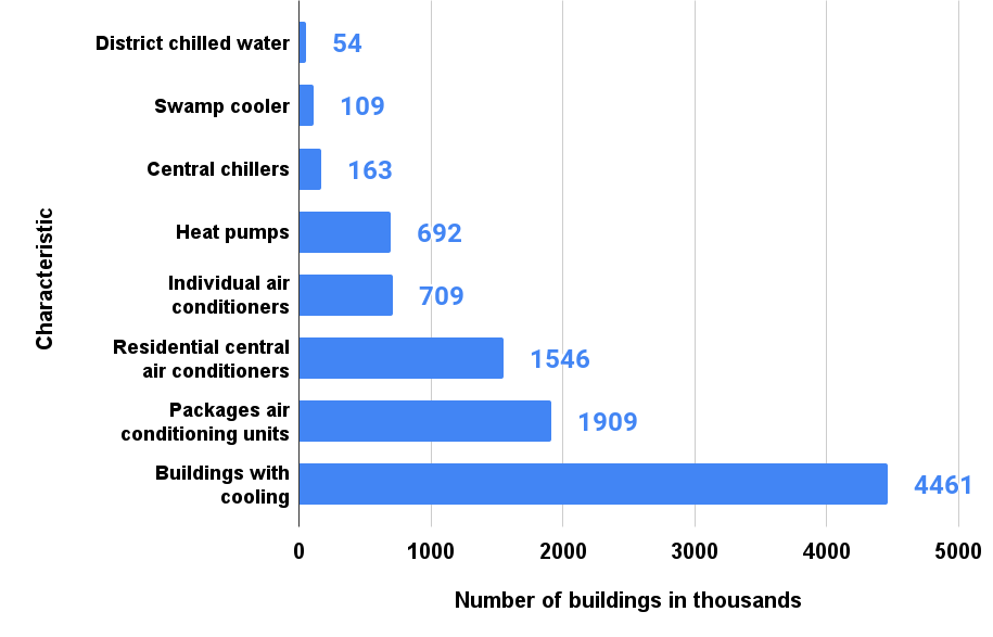Number of commercial buildings using cooling equipment in the U.S. in 2012, by equipment type