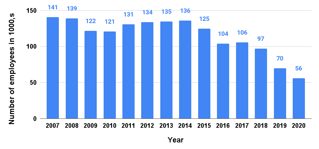 Number  of employees at General Electric in the U.S. from 2007 to 2020
