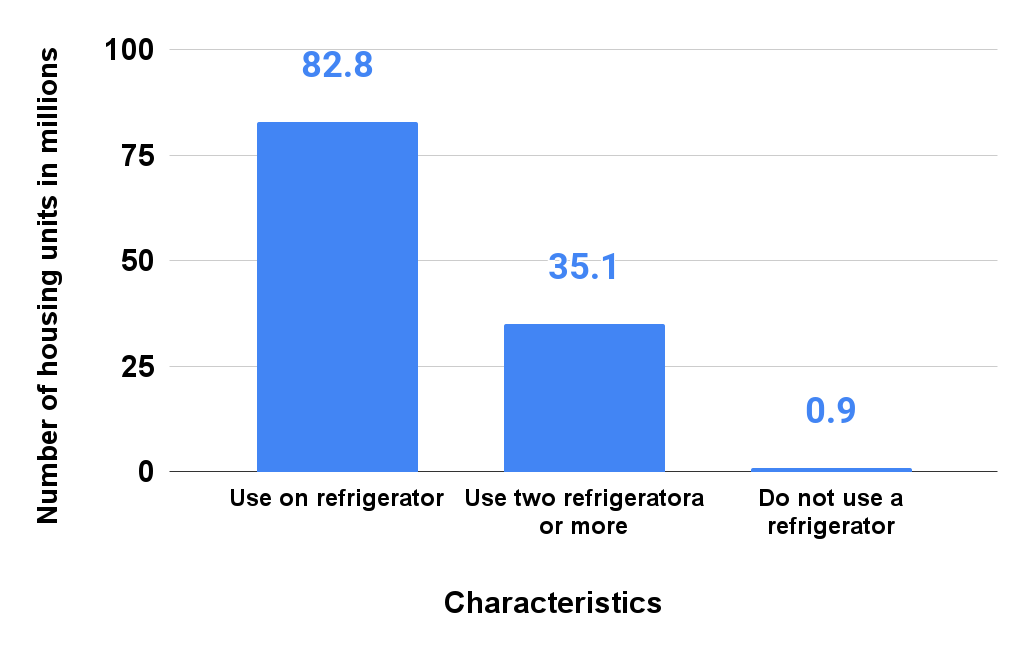 Number of households using a refrigerator in the U.S. in 2015