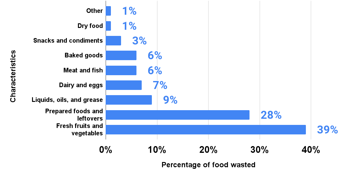 Distribution of food waste from retail, food service and households in the United States in 2017, by category