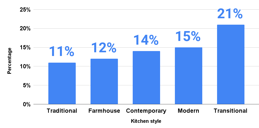 Leading kitchen styles after kitchen renovation in United States in 2020