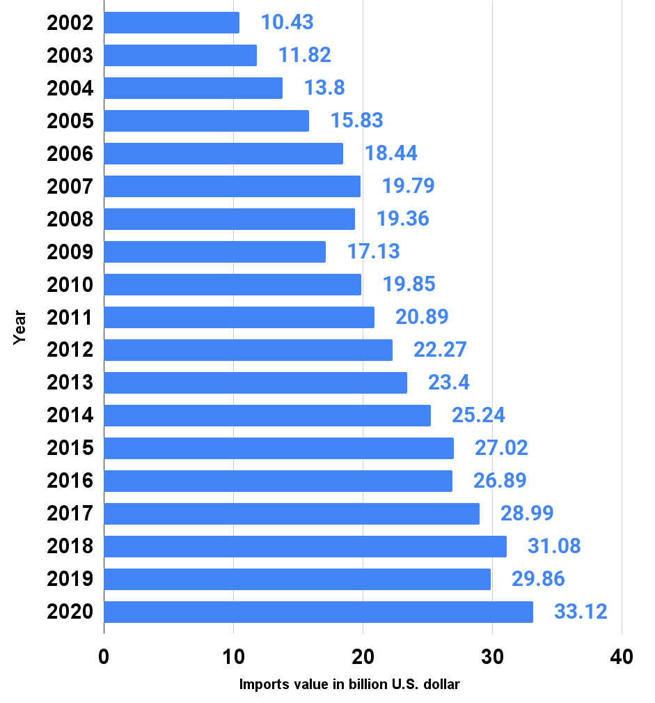 U.S. imports of household and kitchen appliances from 2002 to 2020
