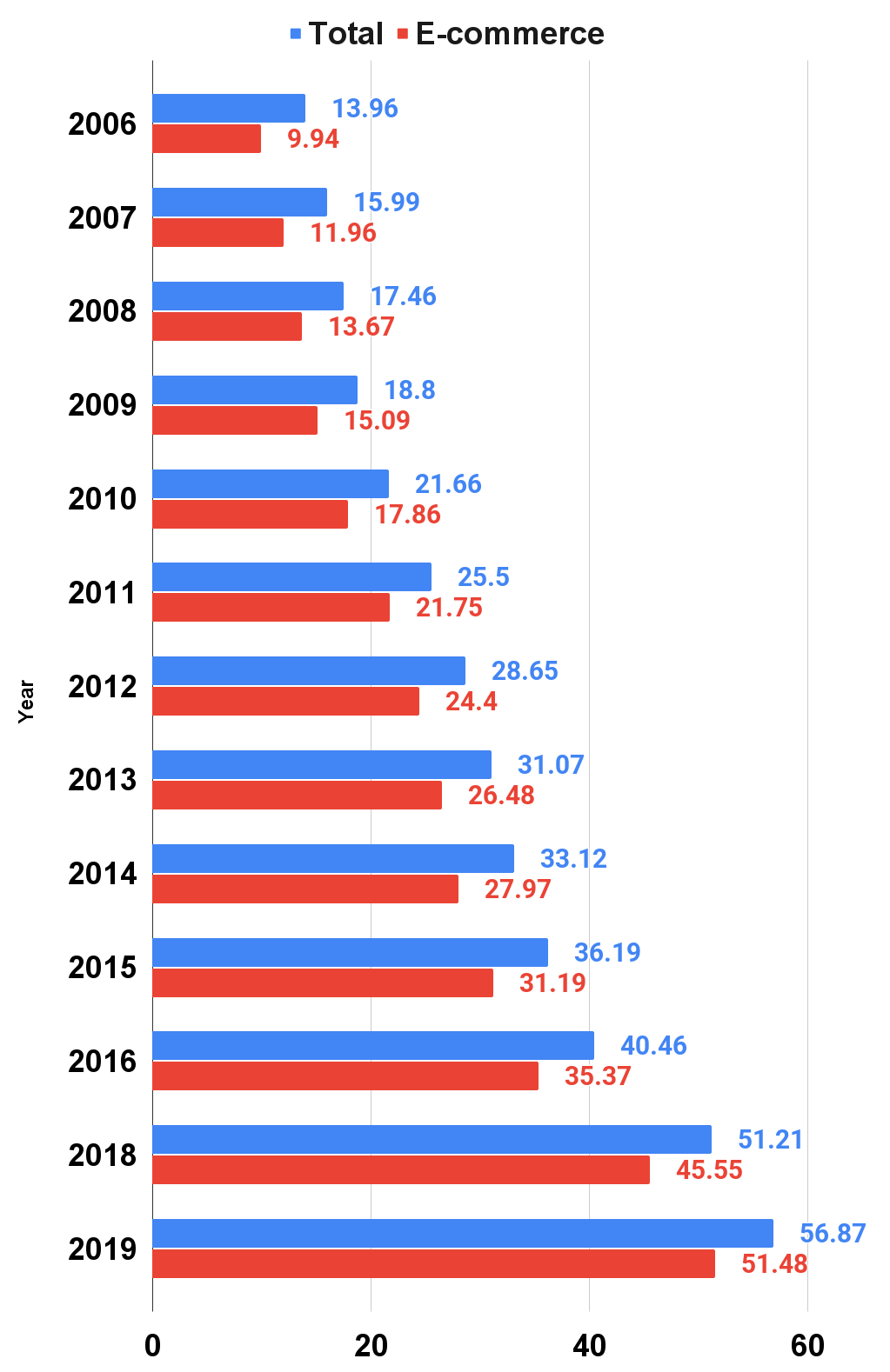 U.S. online shop and mail-order sales of electronics and appliances from 2003 to 2019