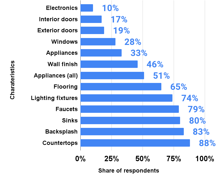 Major kitchen features being upgraded in houses in the United States in 2020