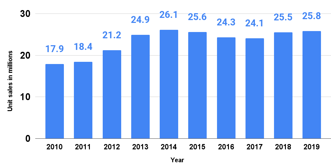 Retail unit sales of blenders in the United States from 2010 to 2019